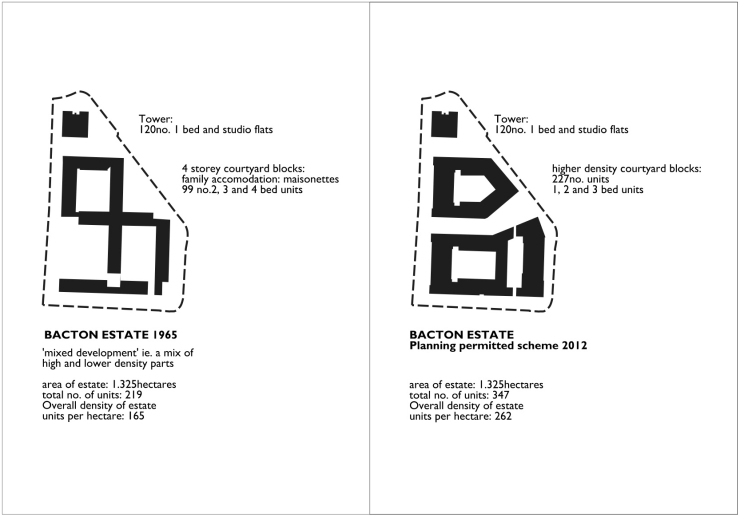 bacton estate densities
